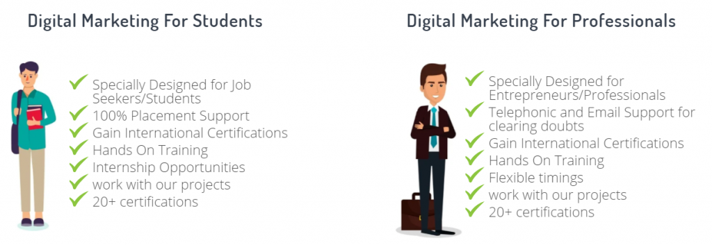 Features of the Digital Marketing Course